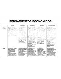 Cuadro Comparativo Pensamientos Economicos Informes Camilita147