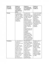 Cuadro Comparativo De Los Modelos De Desarrollo Capitalistas