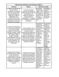 Cuadro Comparativo Cultura Y Marketing En Honduras Y Mexico